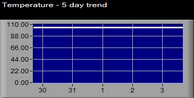 Temperature - 5 day trend